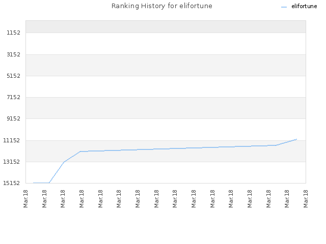 Ranking History for elifortune