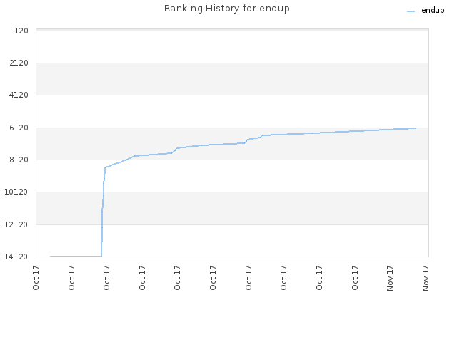 Ranking History for endup