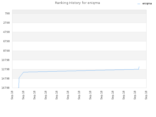 Ranking History for eniqma
