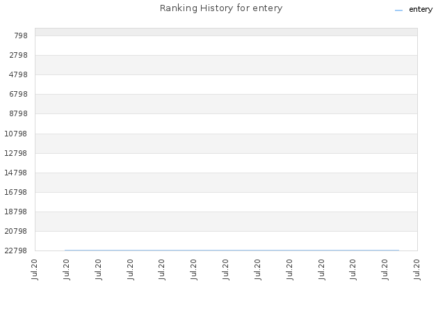 Ranking History for entery