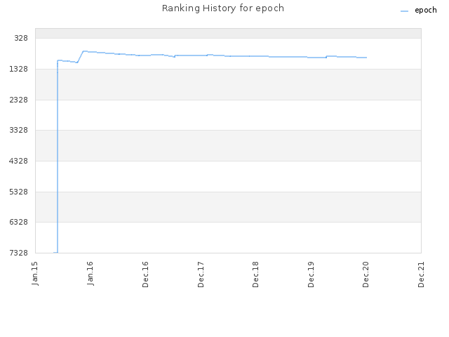 Ranking History for epoch