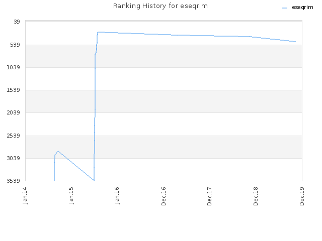 Ranking History for eseqrim