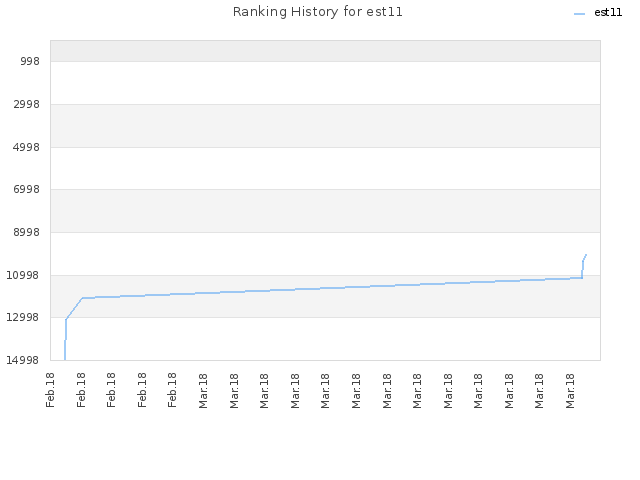 Ranking History for est11
