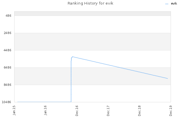 Ranking History for evik