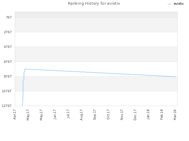 Ranking History for evistix