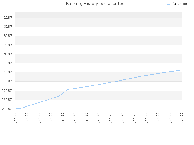 Ranking History for fallantbell