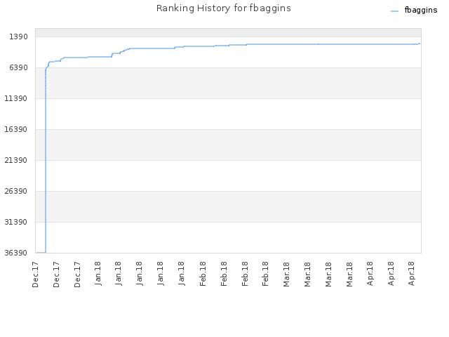 Ranking History for fbaggins