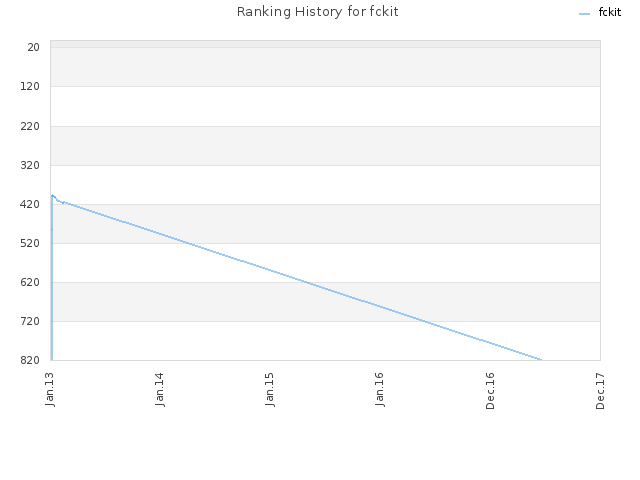 Ranking History for fckit