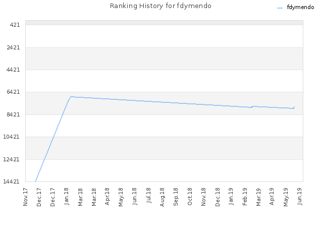 Ranking History for fdymendo