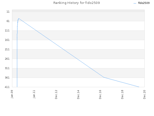 Ranking History for fido2509