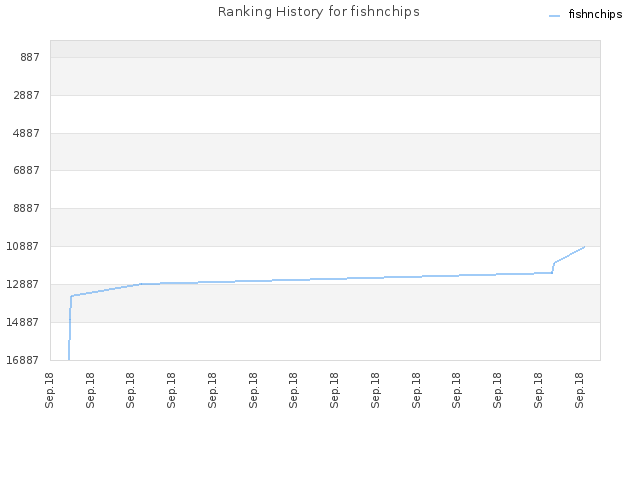 Ranking History for fishnchips