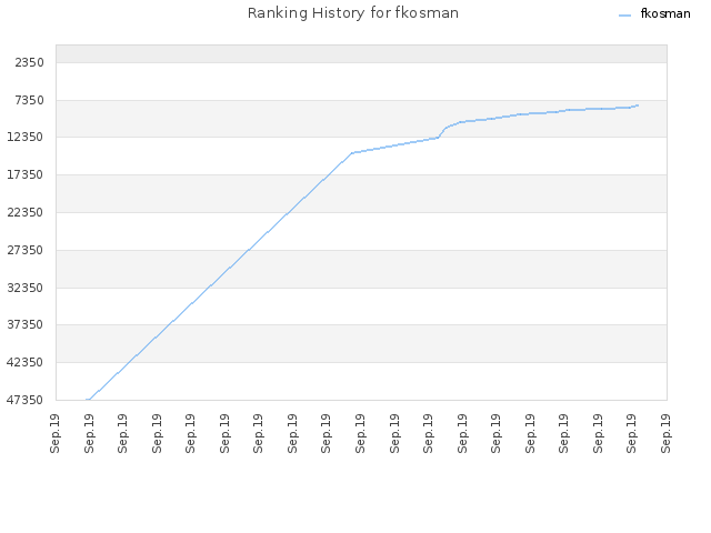 Ranking History for fkosman