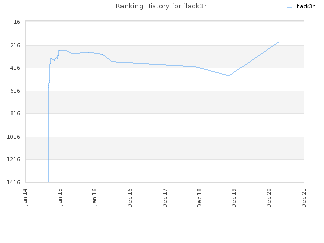 Ranking History for flack3r