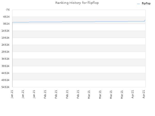 Ranking History for flipflop