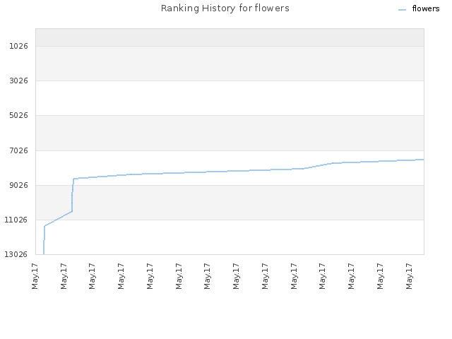 Ranking History for flowers