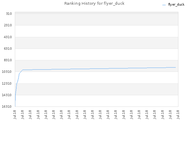 Ranking History for flyer_duck