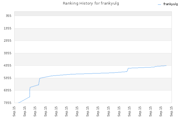 Ranking History for frankyulg