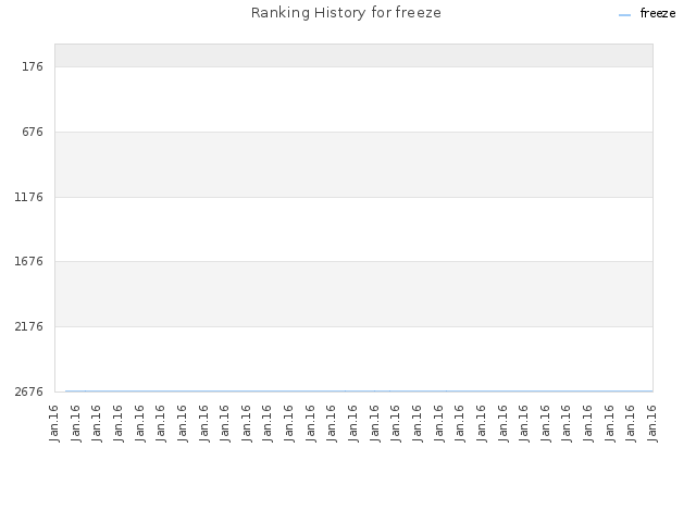Ranking History for freeze