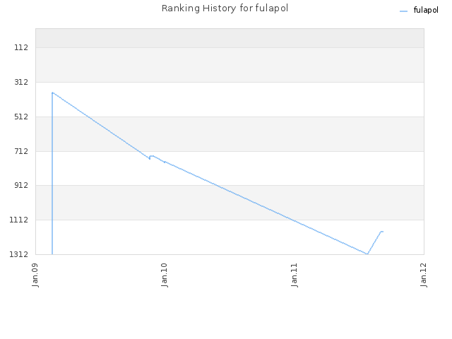 Ranking History for fulapol