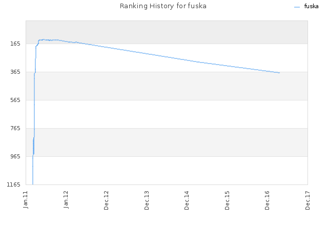 Ranking History for fuska