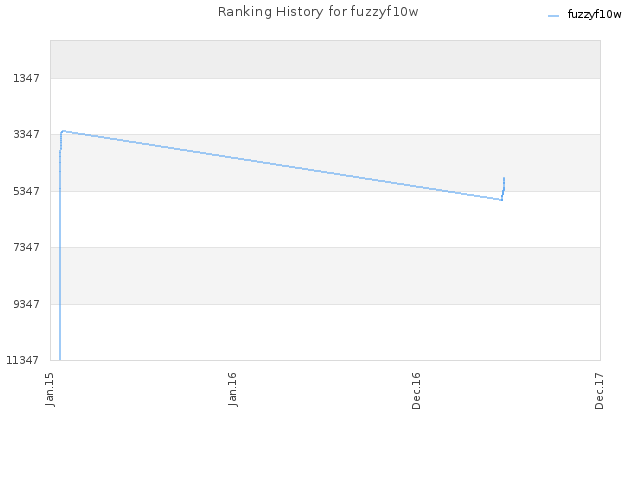 Ranking History for fuzzyf10w