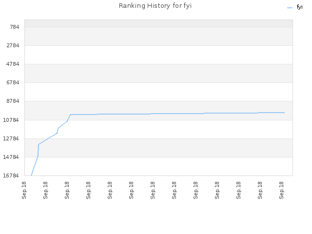 Ranking History for fyi