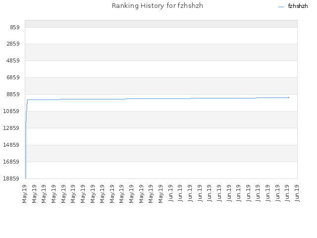 Ranking History for fzhshzh