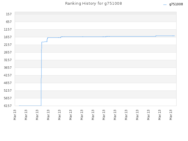 Ranking History for g751008