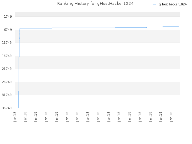 Ranking History for gHostHacker1024