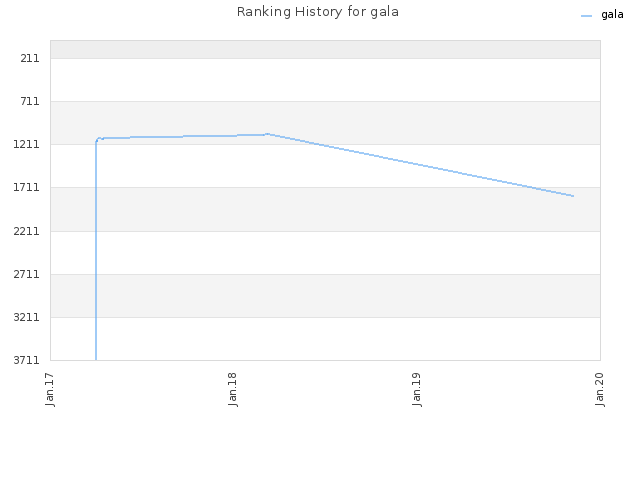 Ranking History for gala