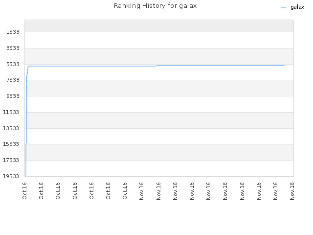 Ranking History for galax