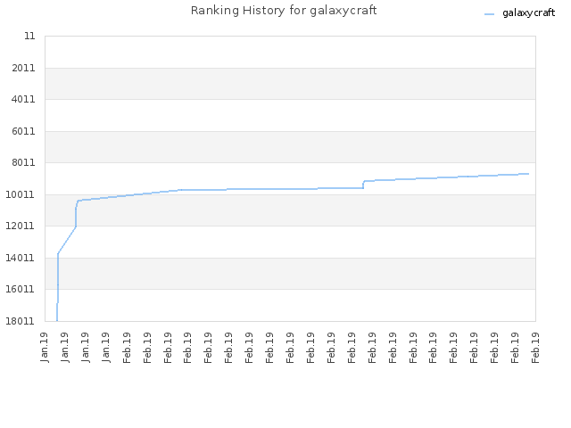 Ranking History for galaxycraft