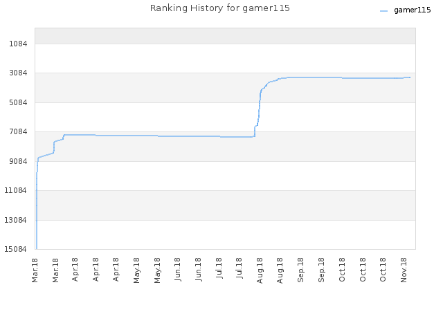 Ranking History for gamer115