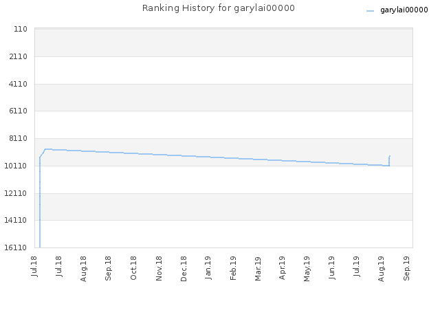 Ranking History for garylai00000