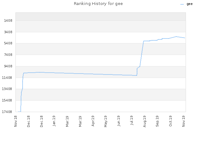 Ranking History for gee