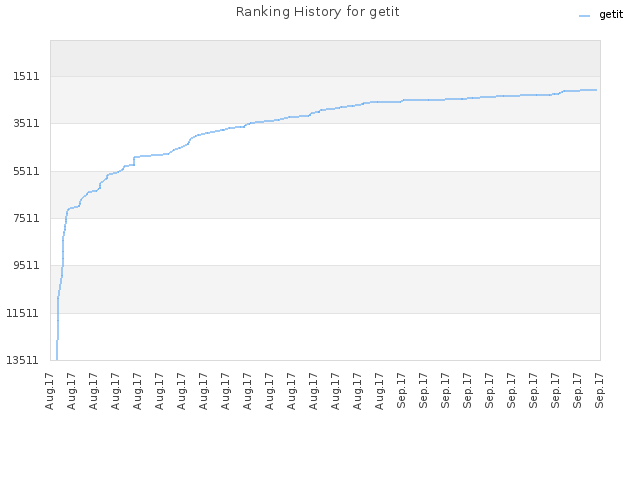 Ranking History for getit