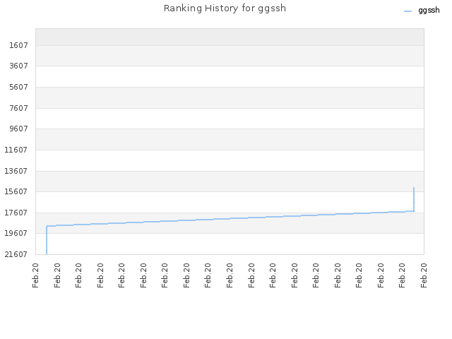 Ranking History for ggssh
