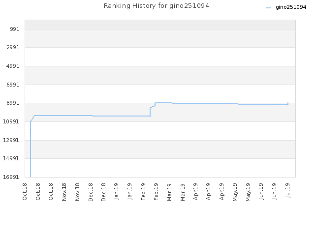 Ranking History for gino251094