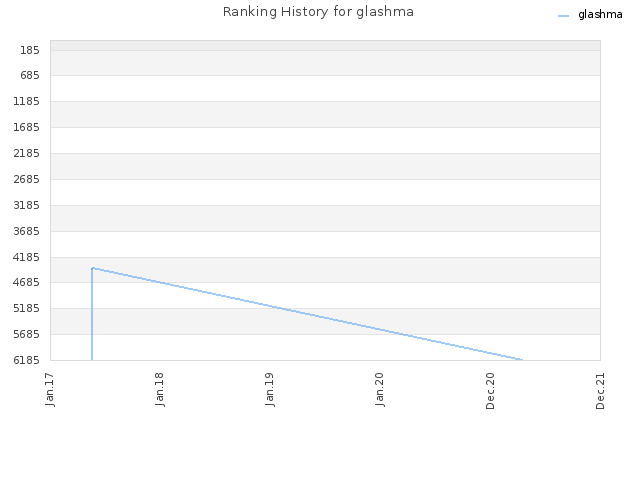 Ranking History for glashma