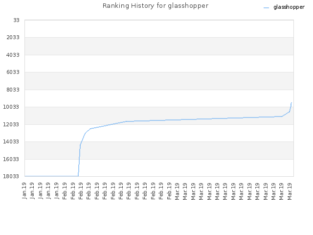 Ranking History for glasshopper