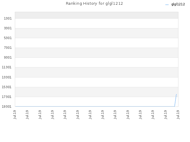Ranking History for glgl1212