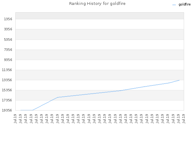 Ranking History for goldfire