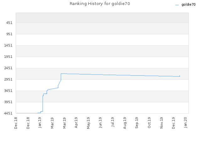 Ranking History for goldie70