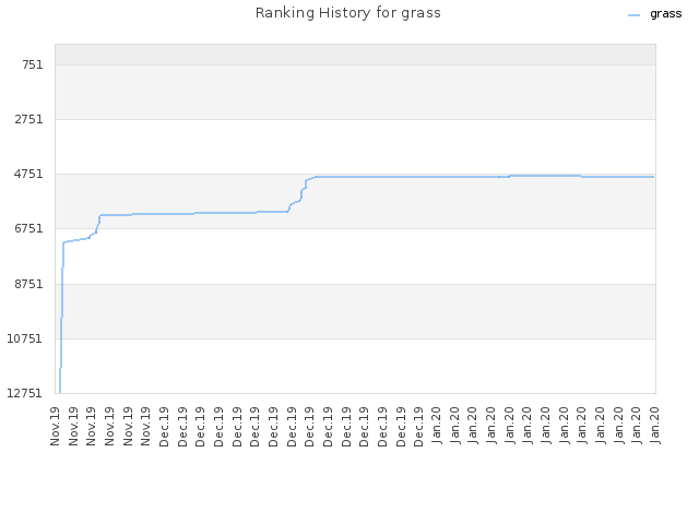 Ranking History for grass