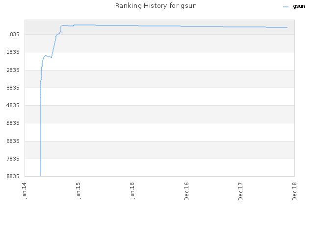 Ranking History for gsun