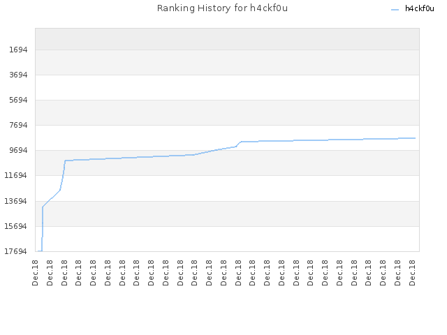Ranking History for h4ckf0u