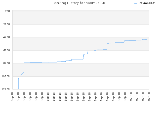 Ranking History for h4xm0d3uz