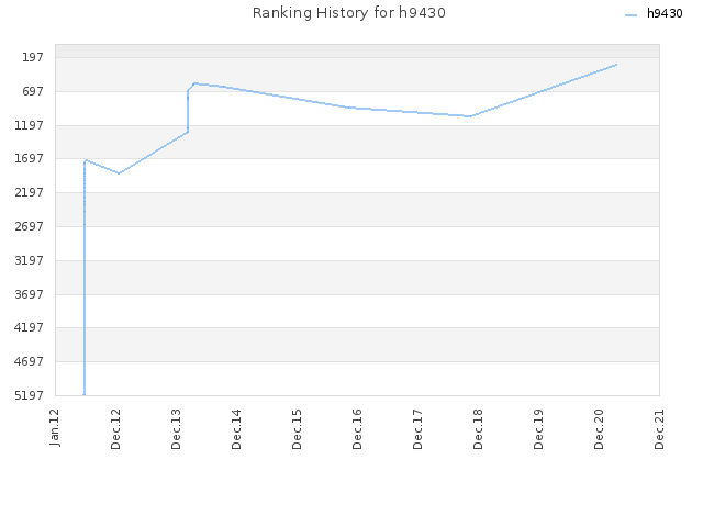 Ranking History for h9430
