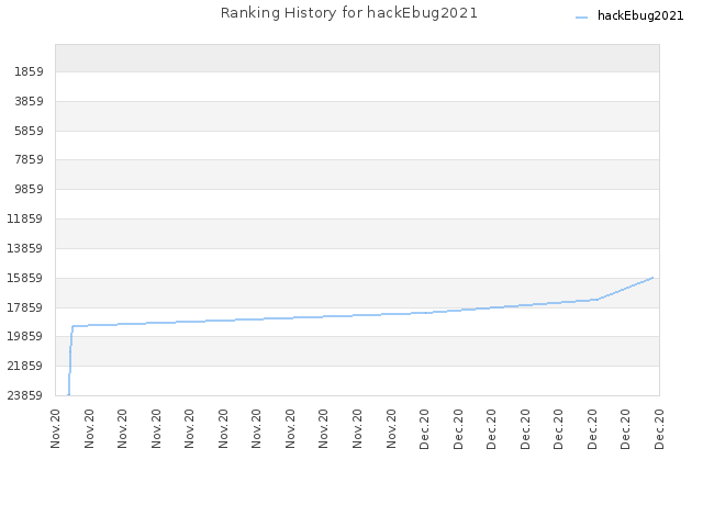 Ranking History for hackEbug2021