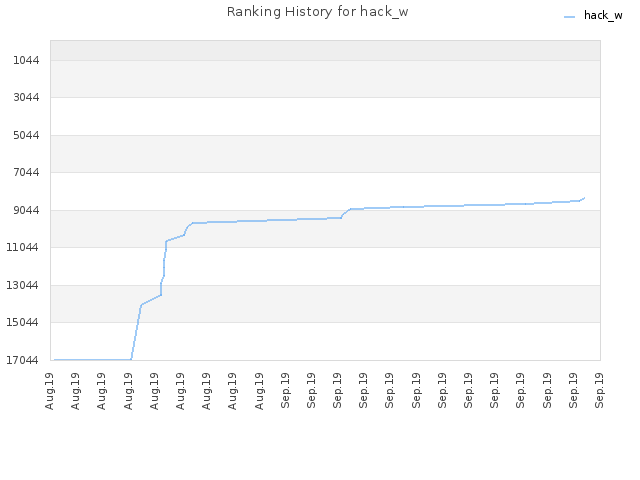 Ranking History for hack_w